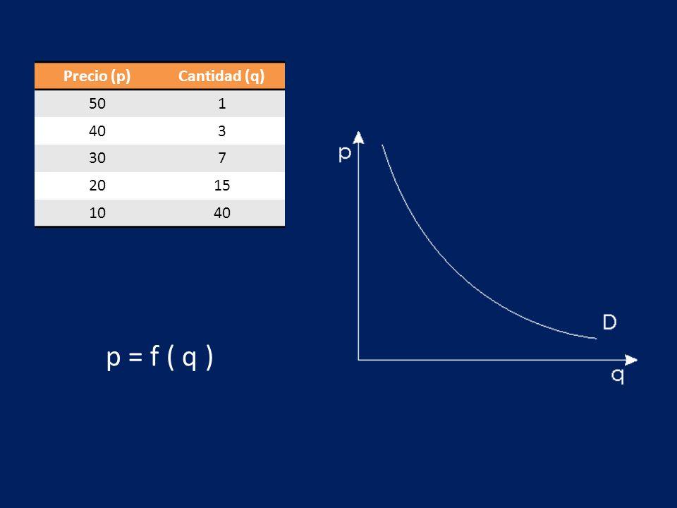 Precio (p)Cantidad (q) 501 403 307 2015 1040 p = f ( q )
