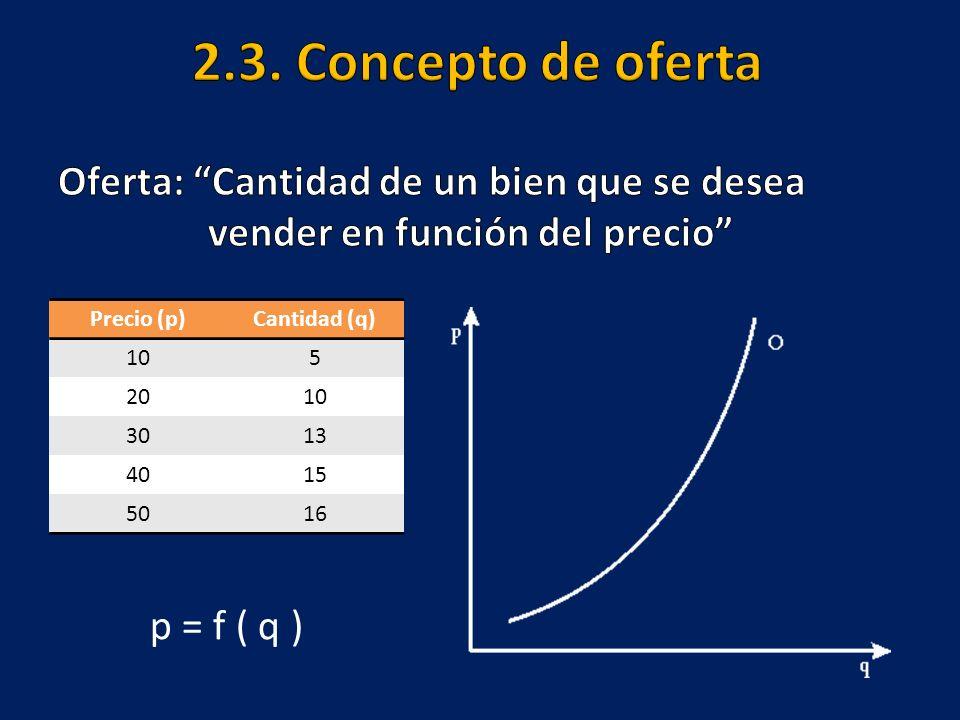 Precio (p)Cantidad (q) 105 2010 3013 4015 5016 p = f ( q )