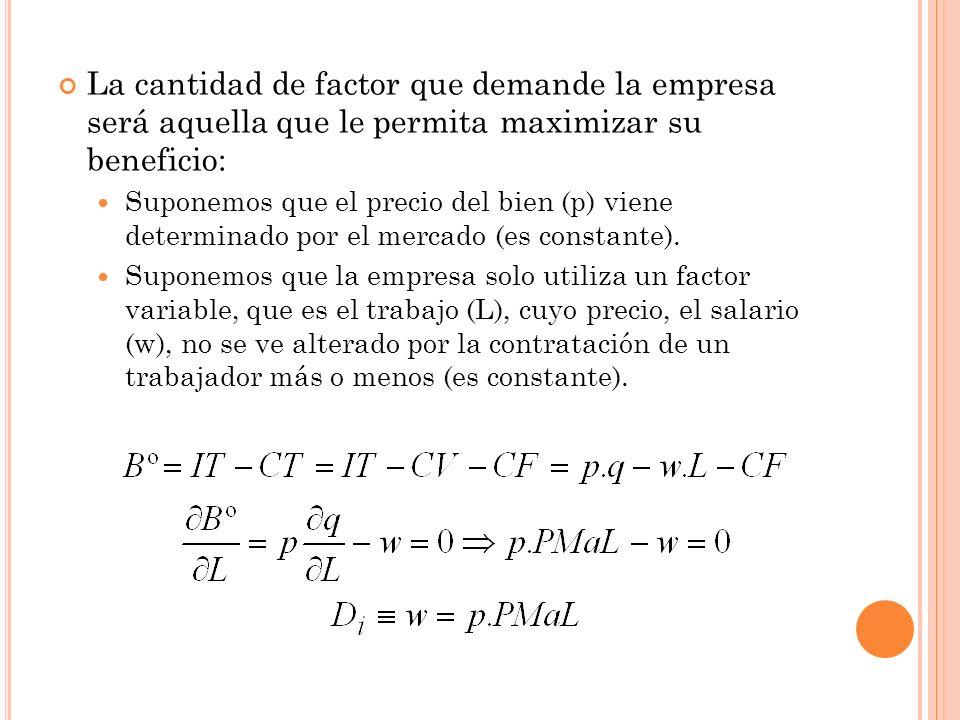 La cantidad de factor que demande la empresa será aquella que le permita maximizar su beneficio: Suponemos que el precio del bien (p) viene determinado por el mercado (es constante).