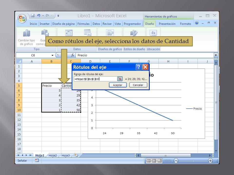 Como rótulos del eje, selecciona los datos de Cantidad