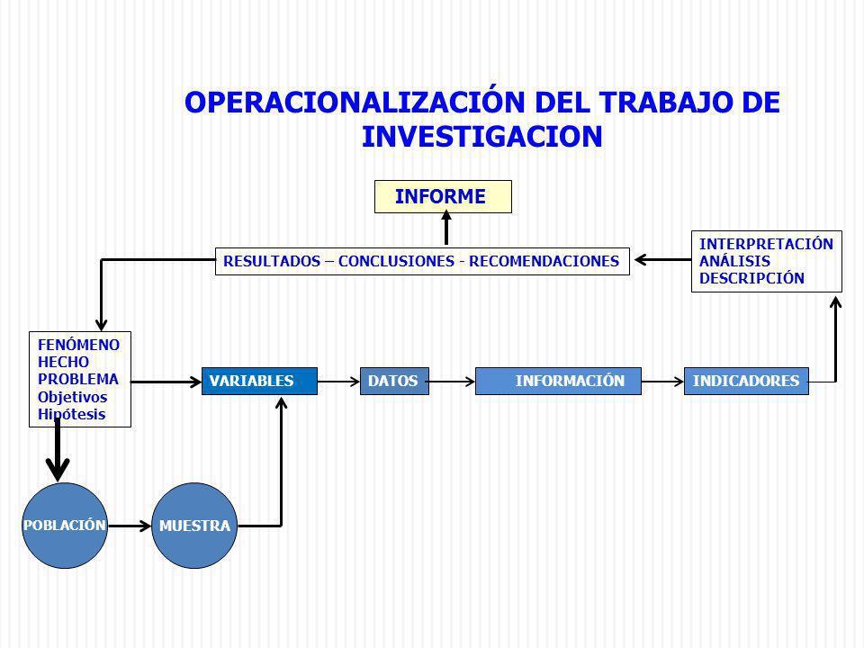 OPERACIONALIZACIÓN DEL TRABAJO DE INVESTIGACION INFORME FENÓMENO HECHO PROBLEMA Objetivos Hipótesis POBLACIÓN MUESTRA VARIABLES INFORMACIÓN INDICADORE