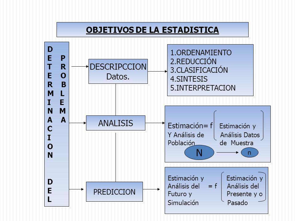 D E P T R E O R B M L I E N M A C I O N D E L DESCRIPCCION Datos. ANALISIS PREDICCION 1.ORDENAMIENTO 2.REDUCCIÓN 3.CLASIFICACIÓN 4.SINTESIS 5.INTERPRE
