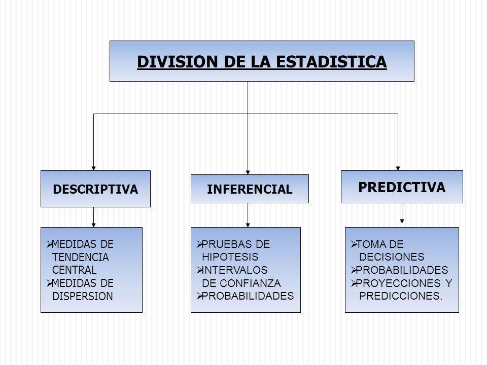 DIVISION DE LA ESTADISTICA DESCRIPTIVA INFERENCIAL PREDICTIVA MEDIDAS DE TENDENCIA CENTRAL MEDIDAS DE DISPERSION PRUEBAS DE HIPOTESIS INTERVALOS DE CO