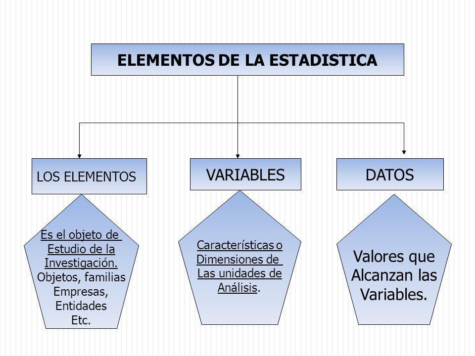 ELEMENTOS DE LA ESTADISTICA LOS ELEMENTOS VARIABLESDATOS Es el objeto de Estudio de la Investigación. Objetos, familias Empresas, Entidades Etc. Carac