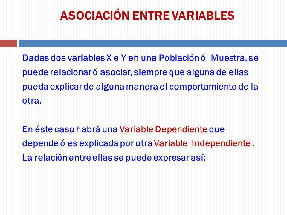ASOCIACIÓN ENTRE VARIABLES Dadas dos variables X e Y en una Población ó Muestra, se puede relacionar ó asociar, siempre que alguna de ellas pueda expl