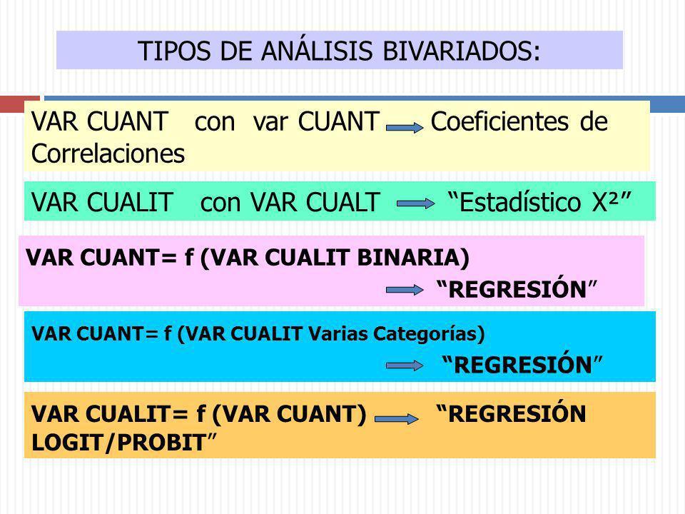 TIPOS DE ANÁLISIS BIVARIADOS: VAR CUANT con var CUANT Coeficientes de Correlaciones VAR CUALIT con VAR CUALT Estadístico X² VAR CUANT= f (VAR CUALIT B