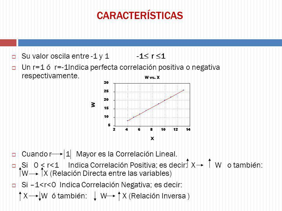 CARACTERÍSTICAS Su valor oscila entre -1 y 1 -1 r 1 Un r=1 ó r=-1Indica perfecta correlación positiva o negativa respectivamente. Cuando r 1 Mayor es