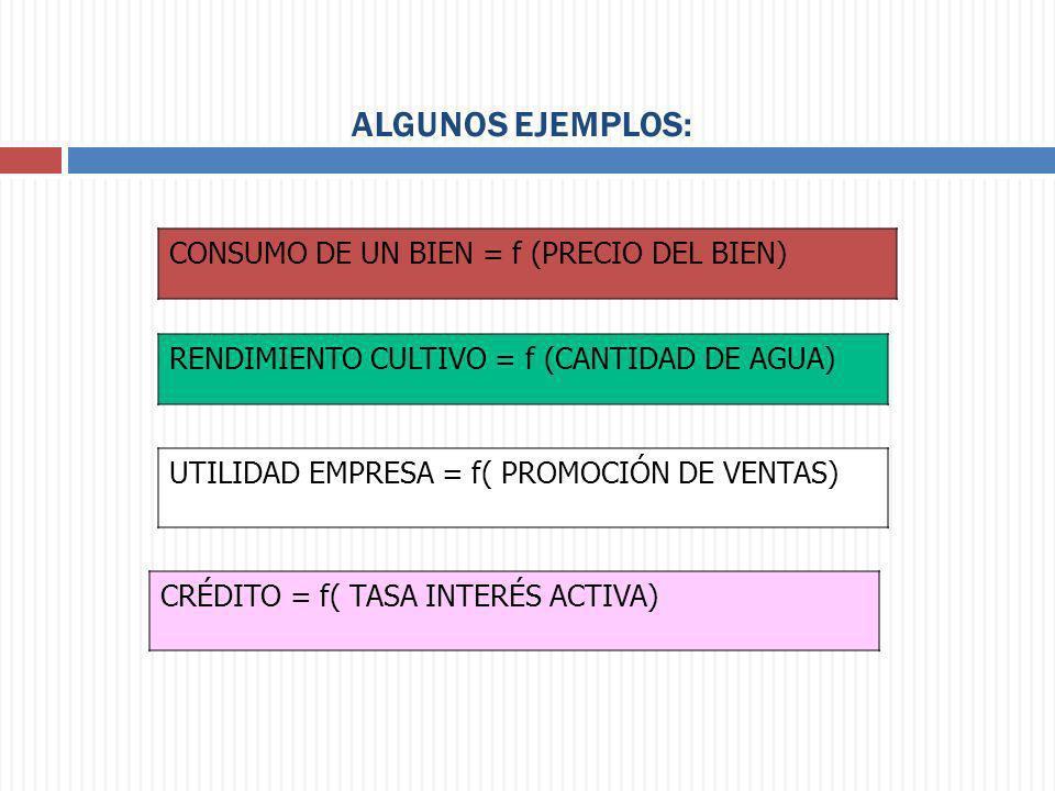 ALGUNOS EJEMPLOS: CONSUMO DE UN BIEN = f (PRECIO DEL BIEN) RENDIMIENTO CULTIVO = f (CANTIDAD DE AGUA) UTILIDAD EMPRESA = f( PROMOCIÓN DE VENTAS) CRÉDI