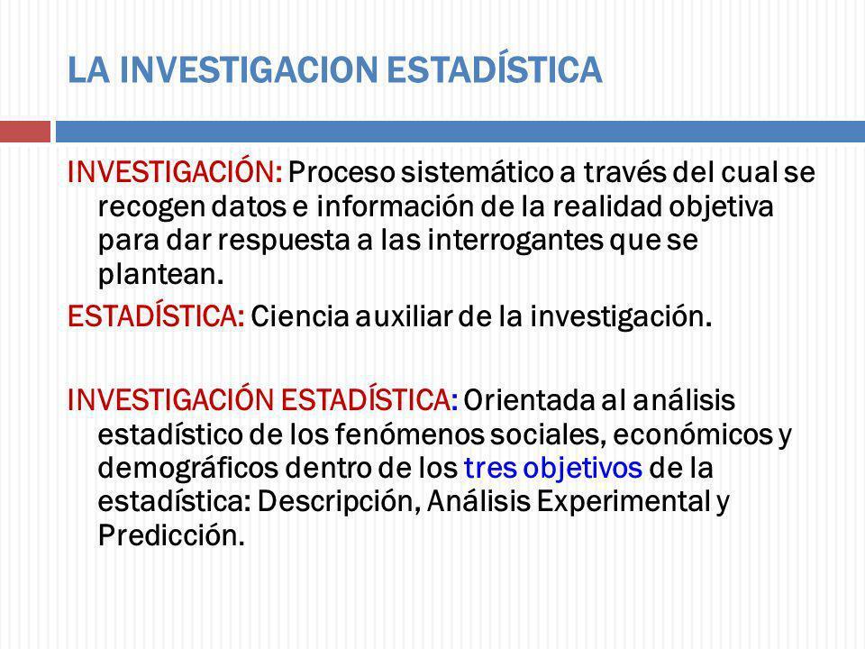 LA INVESTIGACION ESTADÍSTICA INVESTIGACIÓN: Proceso sistemático a través del cual se recogen datos e información de la realidad objetiva para dar resp