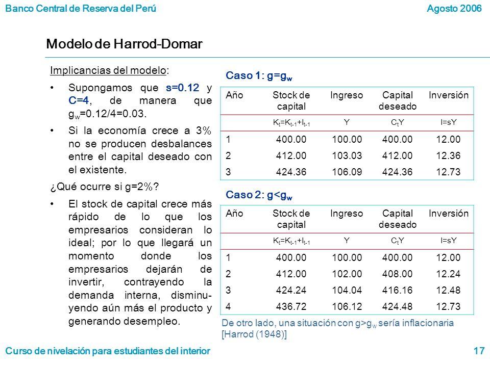 Banco Central de Reserva del Perú Curso de nivelación para estudiantes del interior Agosto 2006 17 Modelo de Harrod-Domar Implicancias del modelo: Supongamos que s=0.12 y C=4, de manera que g w =0.12/4=0.03.
