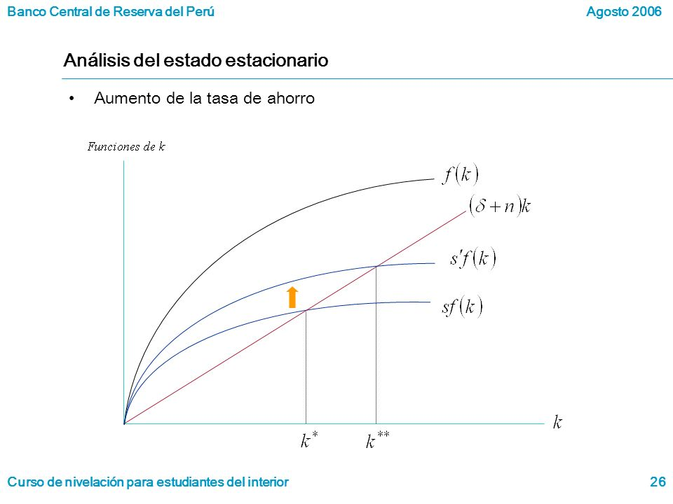 Banco Central de Reserva del Perú Curso de nivelación para estudiantes del interior Agosto 2006 26 Análisis del estado estacionario Aumento de la tasa de ahorro