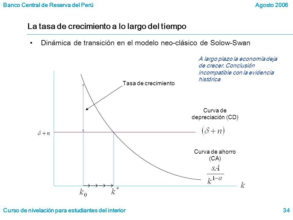 Banco Central de Reserva del Perú Curso de nivelación para estudiantes del interior Agosto 2006 34 La tasa de crecimiento a lo largo del tiempo Dinámica de transición en el modelo neo-clásico de Solow-Swan Curva de depreciación (CD) Curva de ahorro (CA) Tasa de crecimiento A largo plazo la economía deja de crecer.