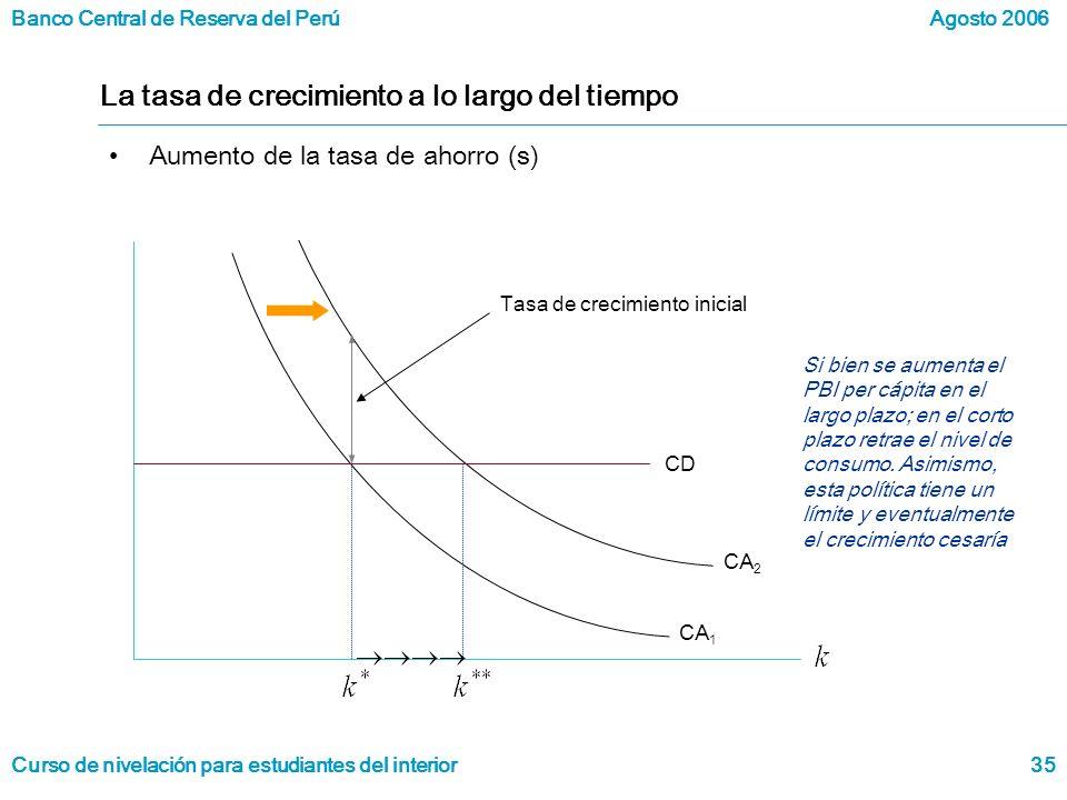 Banco Central de Reserva del Perú Curso de nivelación para estudiantes del interior Agosto 2006 35 La tasa de crecimiento a lo largo del tiempo Aumento de la tasa de ahorro (s) CD Tasa de crecimiento inicial CA 1 CA 2 Si bien se aumenta el PBI per cápita en el largo plazo; en el corto plazo retrae el nivel de consumo.