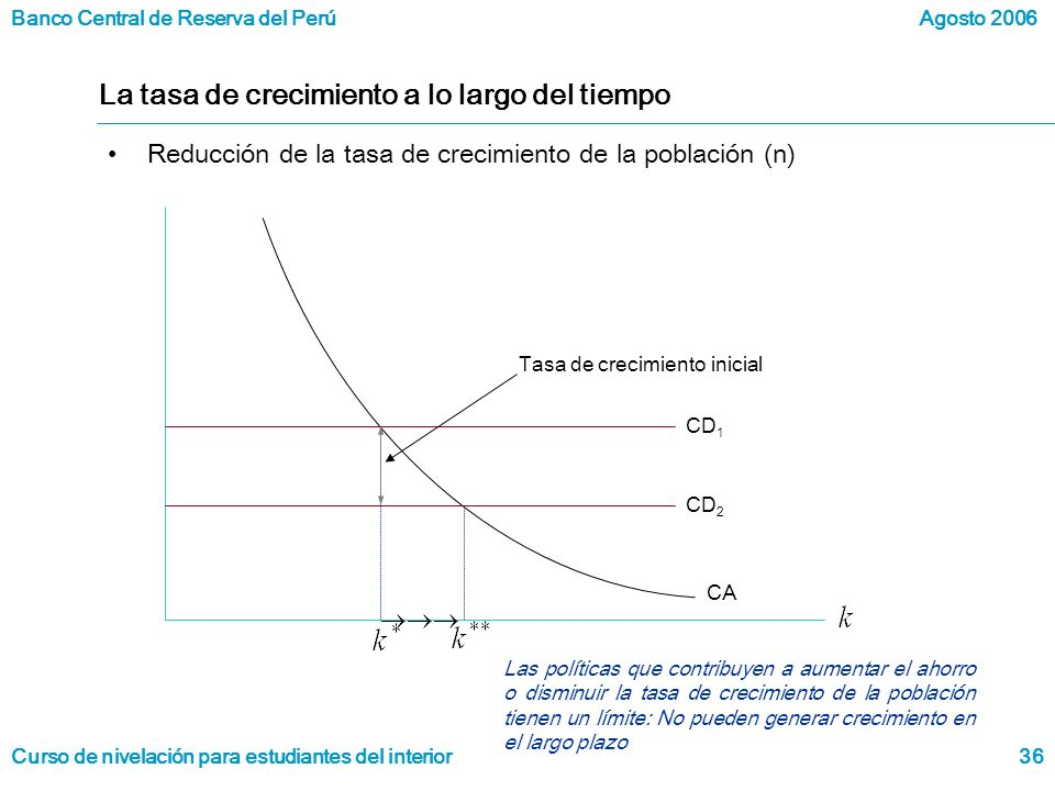 Banco Central de Reserva del Perú Curso de nivelación para estudiantes del interior Agosto 2006 36 La tasa de crecimiento a lo largo del tiempo Reducción de la tasa de crecimiento de la población (n) Las políticas que contribuyen a aumentar el ahorro o disminuir la tasa de crecimiento de la población tienen un límite: No pueden generar crecimiento en el largo plazo Tasa de crecimiento inicial CA CD 1 CD 2