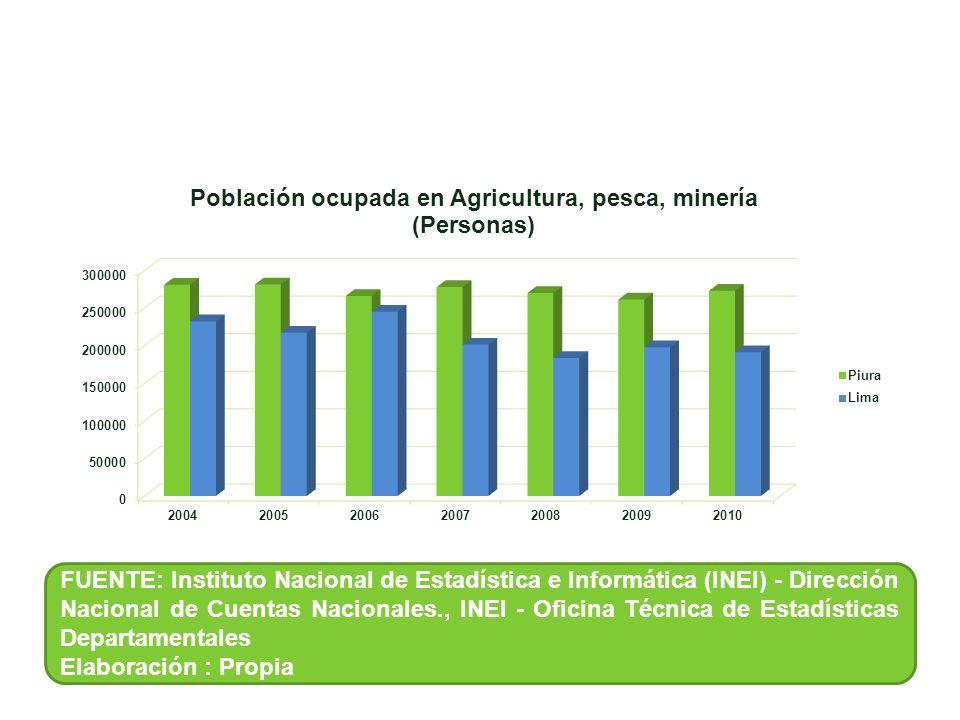 FUENTE: Instituto Nacional de Estadística e Informática (INEI) - Dirección Nacional de Cuentas Nacionales., INEI - Oficina Técnica de Estadísticas Dep