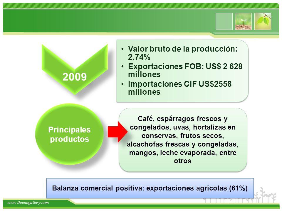 www.themegallery.com 2009 Valor bruto de la producción: 2.74% Exportaciones FOB: US$ 2 628 millones Importaciones CIF US$2558 millones Café, espárrago