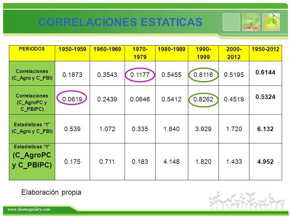 www.themegallery.com PERIODOS 1950-19591960-1969 1970- 1979 1980-1989 1990- 1999 2000- 2012 1950-2012 Correlaciones (C_Agro y C_PBI) 0.18730.35430.11770.54550.81160.5195 0.6144 Correlaciones (C_AgroPC y C_PBIPC) 0.06190.24390.06460.54120.82620.4519 0.5324 Estadisticas t (C_Agro y C_PBI) 0.5391.0720.3351.8403.9291.7206.132 Estadisticas t (C_AgroPC y C_PBIPC) 0.1750.7110.1834.1481.8201.4334.952 CORRELACIONES ESTATICAS Elaboración propia