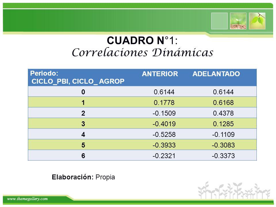 www.themegallery.com Periodo: CICLO_PBI, CICLO_ AGROP ANTERIORADELANTADO 00.6144 10.17780.6168 2-0.15090.4378 3-0.40190.1285 4-0.5258-0.1109 5-0.3933-0.3083 6-0.2321-0.3373 Elaboración: Propia CUADRO N°1: Correlaciones Dinámicas