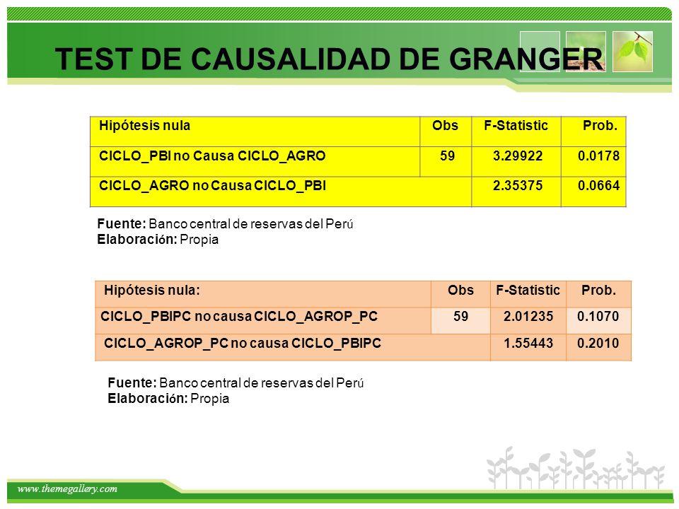www.themegallery.com TEST DE CAUSALIDAD DE GRANGER Hipótesis nulaObsF-StatisticProb. CICLO_PBI no Causa CICLO_AGRO 59 3.299220.0178 CICLO_AGRO no Caus