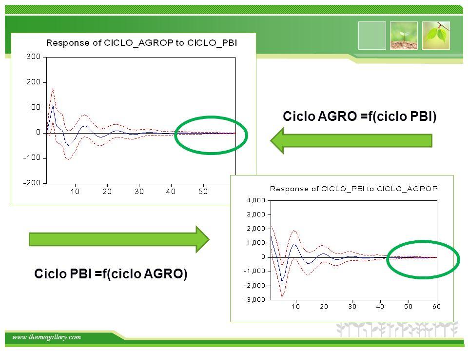 www.themegallery.com Ciclo PBI =f(ciclo AGRO) Ciclo AGRO =f(ciclo PBI)