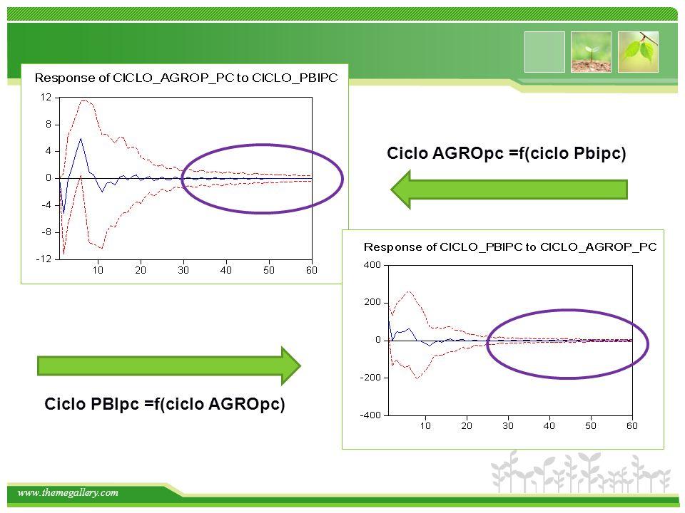 www.themegallery.com Ciclo PBIpc =f(ciclo AGROpc) Ciclo AGROpc =f(ciclo Pbipc)