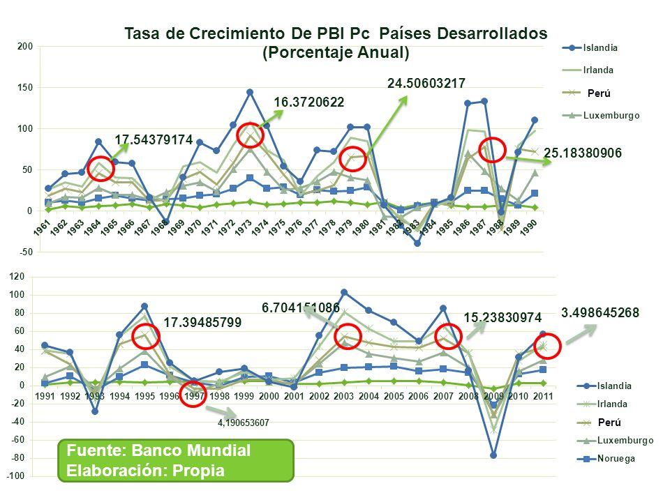 Fuente: Banco Mundial Elaboración: Propia Perú