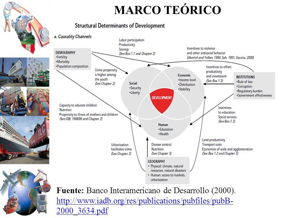 MARCO TEÓRICO Fuente: Banco Interamericano de Desarrollo (2000). http://www.iadb.org/res/publications/pubfiles/pubB- 2000_3634.pdf http://www.iadb.org