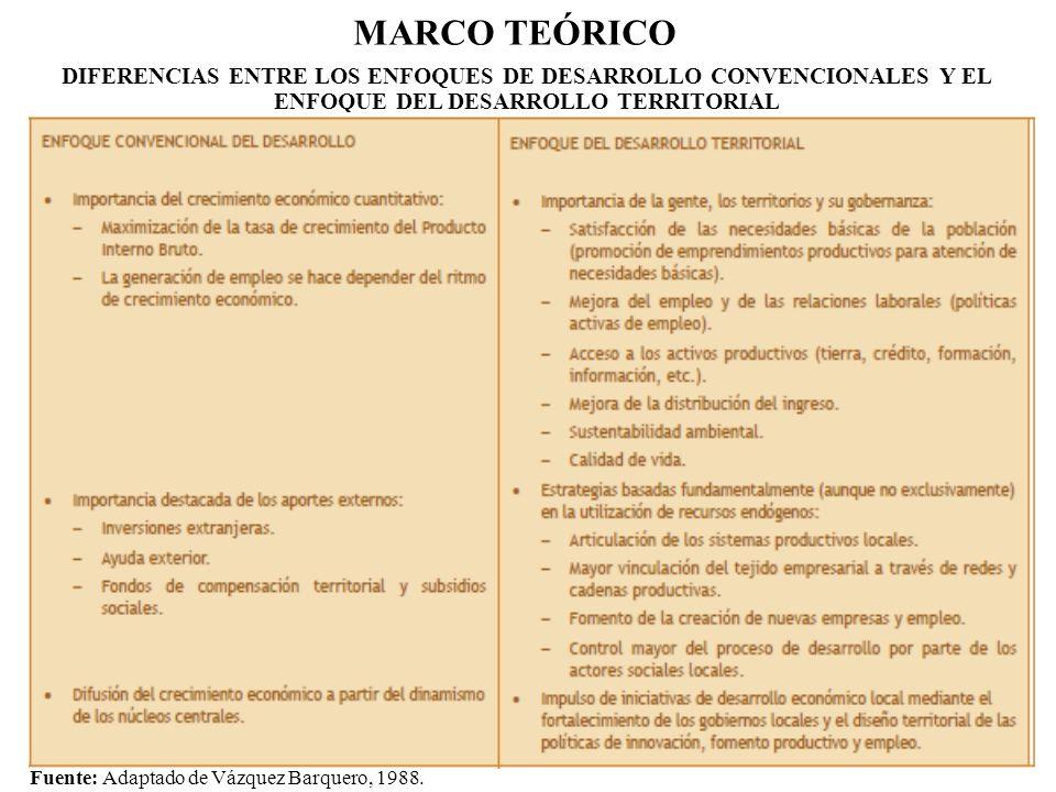 MARCO TEÓRICO DIFERENCIAS ENTRE LOS ENFOQUES DE DESARROLLO CONVENCIONALES Y EL ENFOQUE DEL DESARROLLO TERRITORIAL Fuente: Adaptado de Vázquez Barquero
