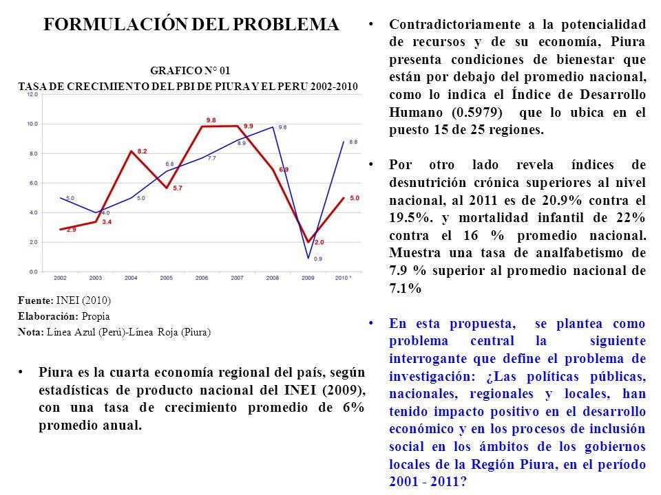 GRAFICO N° 01 TASA DE CRECIMIENTO DEL PBI DE PIURA Y EL PERU 2002-2010 Fuente: INEI (2010) Elaboración: Propia Nota: Línea Azul (Perú)-Línea Roja (Piu