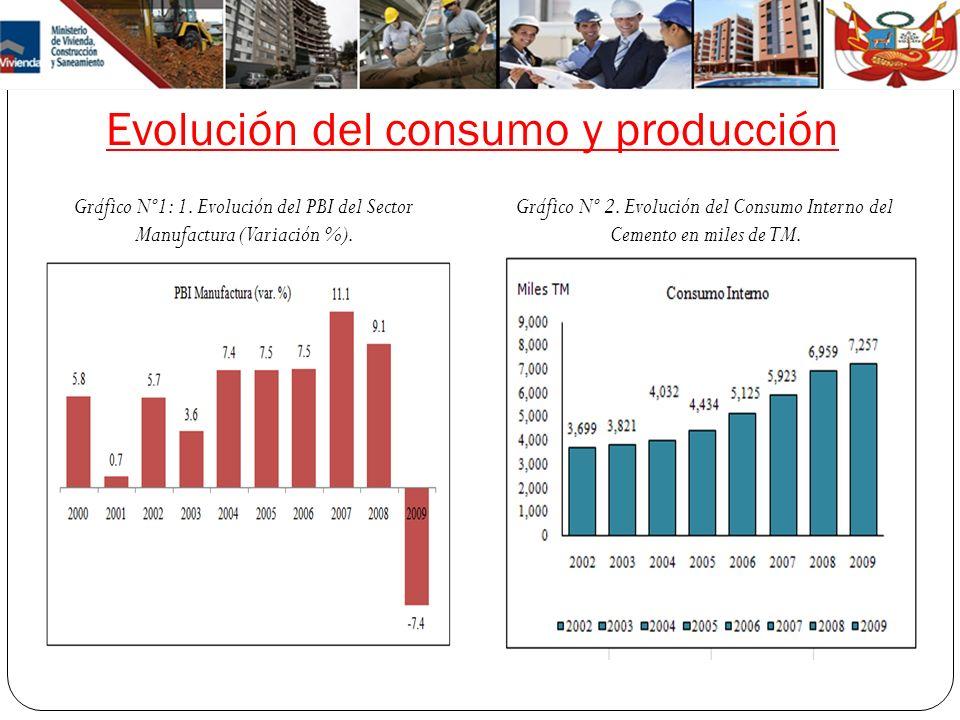 Evolución del consumo y producción Gráfico Nº1: 1. Evolución del PBI del Sector Manufactura (Variación %). Gráfico Nº 2. Evolución del Consumo Interno