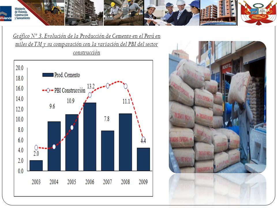 Gráfico Nº 3. Evolución de la Producción de Cemento en el Perú en miles de TM y su comparación con la variación del PBI del sector construcción