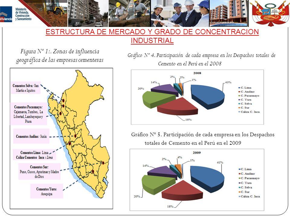 ESTRUCTURA DE MERCADO Y GRADO DE CONCENTRACION INDUSTRIAL Figura Nº 1:. Zonas de influencia geográfica de las empresas cementeras Gráfico Nº 4. Partic