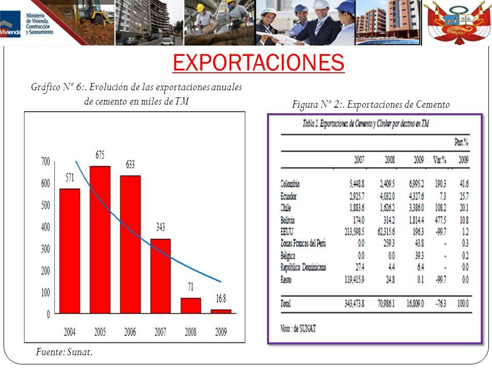 EXPORTACIONES Gráfico Nº 6:. Evolución de las exportaciones anuales de cemento en miles de TM Fuente: Sunat. Figura Nº 2:. Exportaciones de Cemento