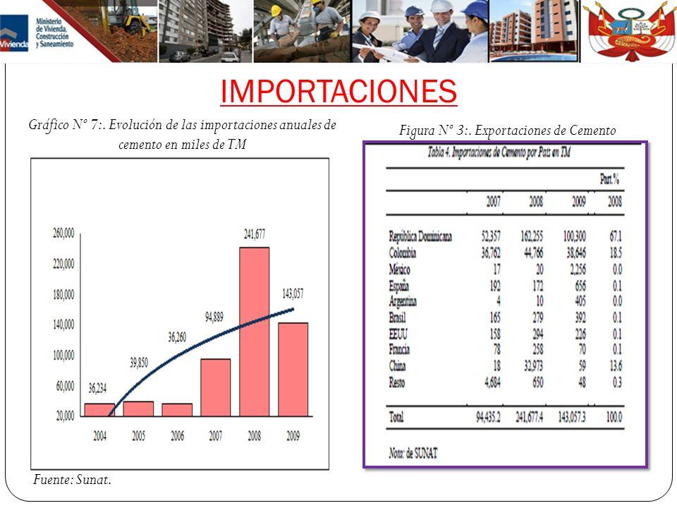 IMPORTACIONES Gráfico Nº 7:. Evolución de las importaciones anuales de cemento en miles de TM Fuente: Sunat. Figura Nº 3:. Exportaciones de Cemento