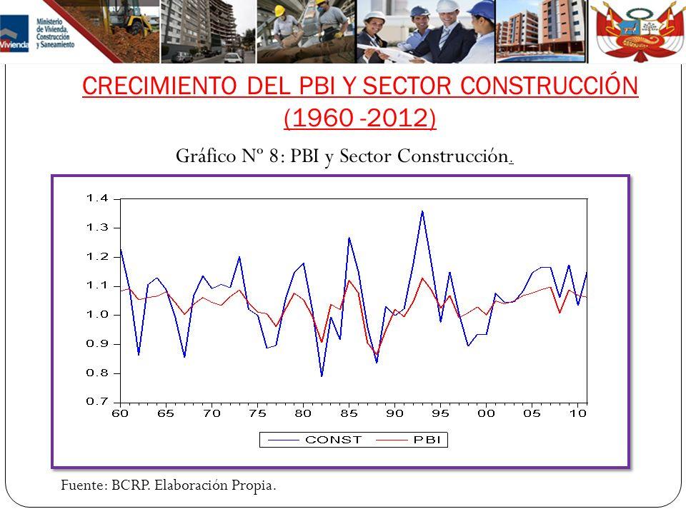 CRECIMIENTO DEL PBI Y SECTOR CONSTRUCCIÓN (1960 -2012) Gráfico Nº 8: PBI y Sector Construcción. Fuente: BCRP. Elaboración Propia.