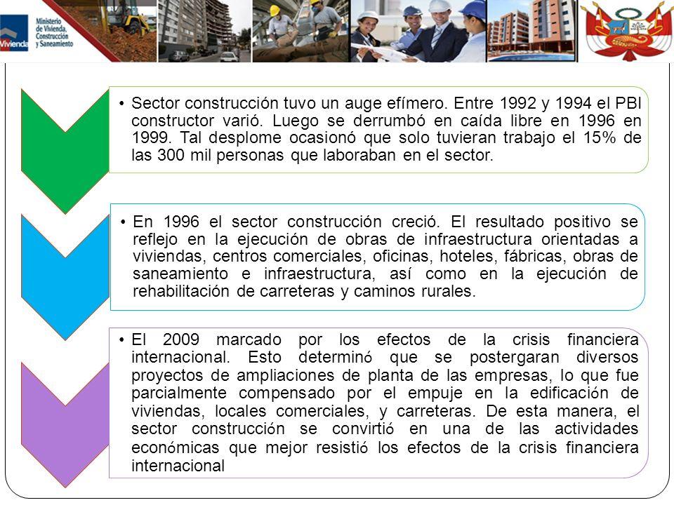 Sector construcción tuvo un auge efímero. Entre 1992 y 1994 el PBI constructor varió. Luego se derrumbó en caída libre en 1996 en 1999. Tal desplome o