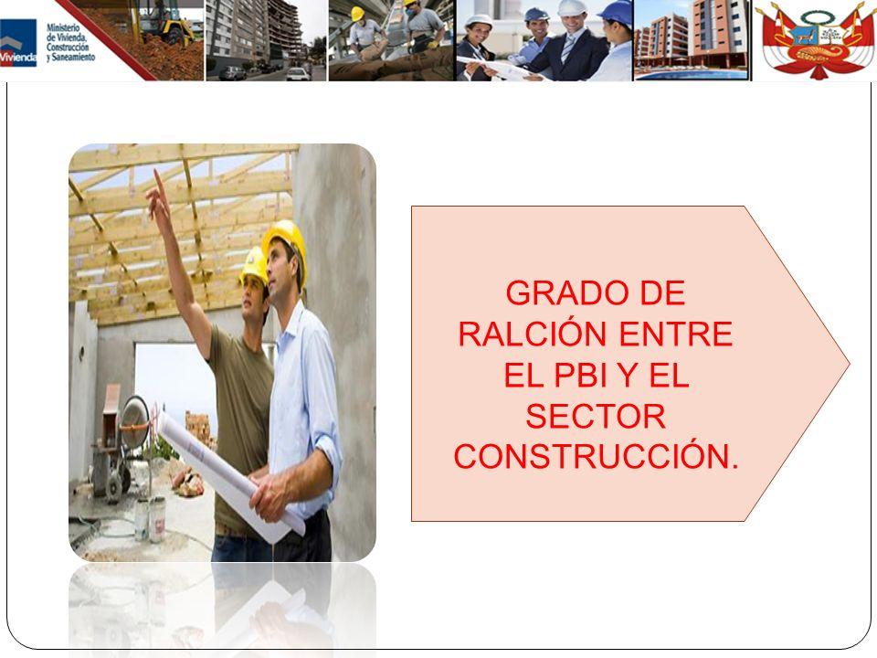GRADO DE RALCIÓN ENTRE EL PBI Y EL SECTOR CONSTRUCCIÓN.