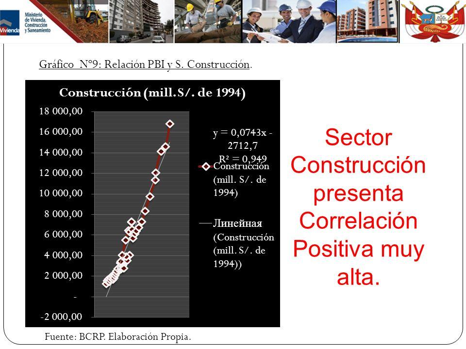 Gráfico Nº9: Relación PBI y S. Construcción. Sector Construcción presenta Correlación Positiva muy alta. Fuente: BCRP. Elaboración Propia.