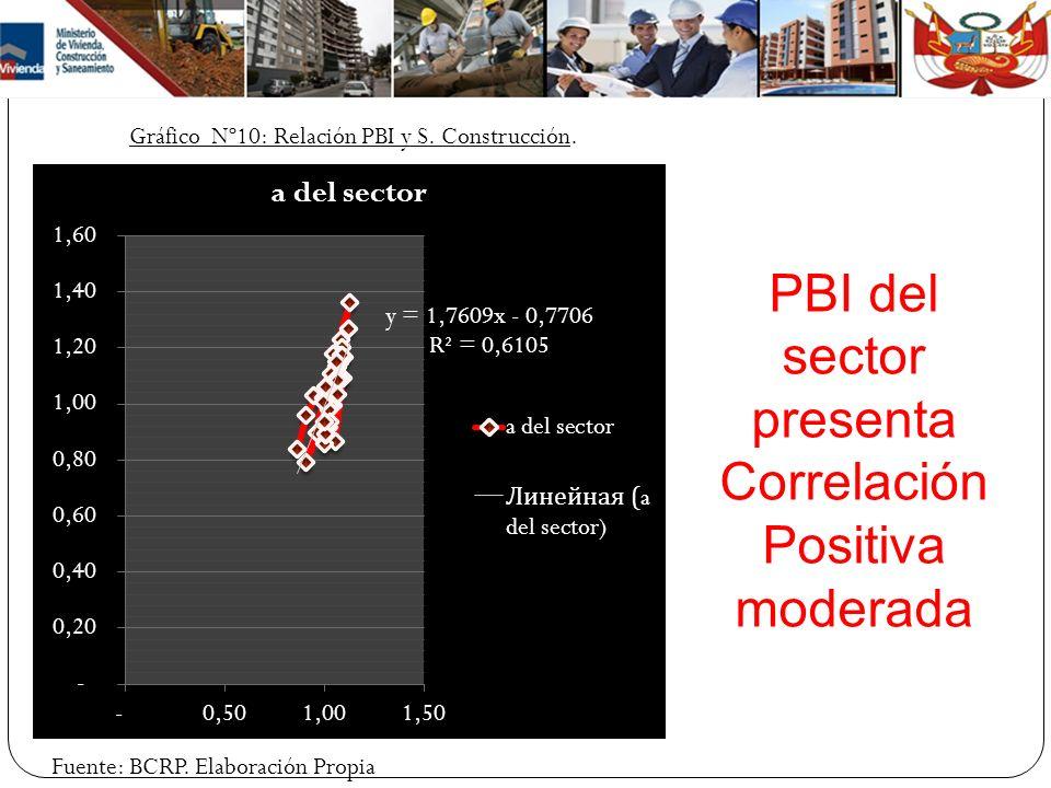Gráfico Nº10: Relación PBI y S. Construcción. Fuente: BCRP. Elaboración Propia PBI del sector presenta Correlación Positiva moderada