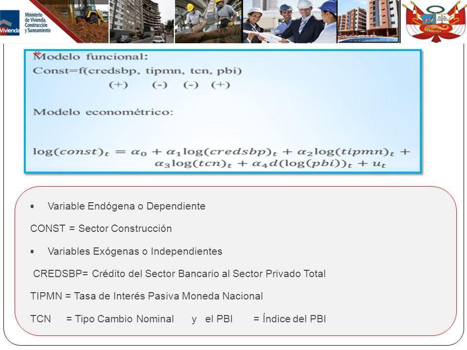 Variable Endógena o Dependiente CONST = Sector Construcción Variables Exógenas o Independientes CREDSBP= Crédito del Sector Bancario al Sector Privado