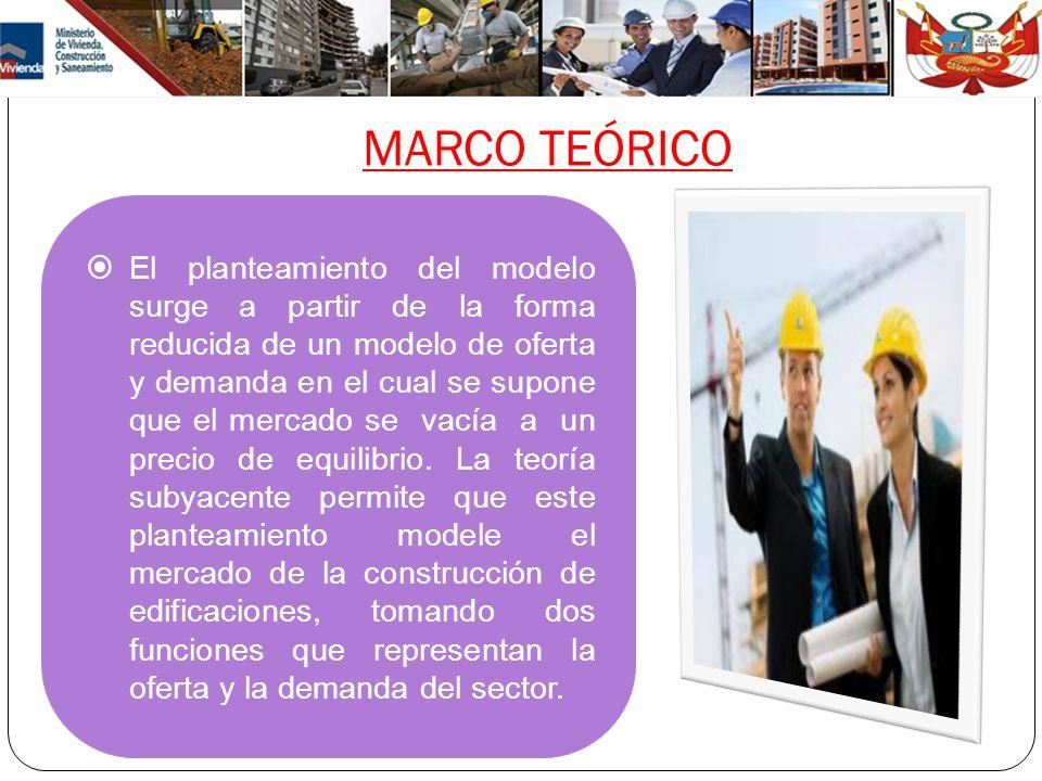MARCO TEÓRICO El planteamiento del modelo surge a partir de la forma reducida de un modelo de oferta y demanda en el cual se supone que el mercado se
