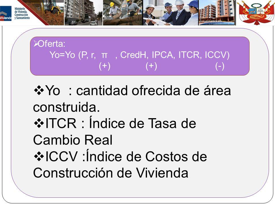 Oferta: Yo=Yo (P, r, π, CredH, IPCA, ITCR, ICCV) (+) (+) (-) Yo : cantidad ofrecida de área construida. ITCR : Índice de Tasa de Cambio Real ICCV :Índ