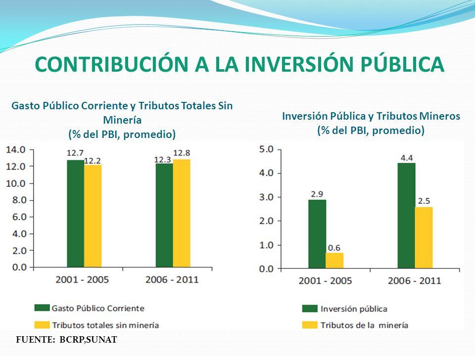 CONTRIBUCIÓN A LA INVERSIÓN PÚBLICA Gasto Público Corriente y Tributos Totales Sin Minería (% del PBI, promedio) Inversión Pública y Tributos Mineros