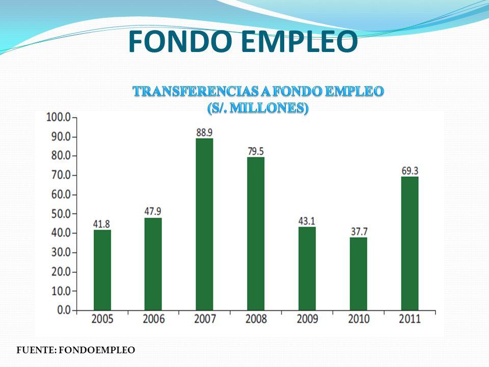 FONDO EMPLEO FUENTE: FONDOEMPLEO