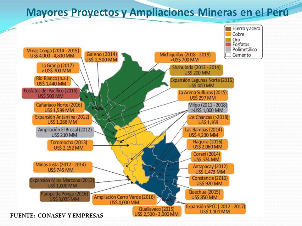 Mayores Proyectos y Ampliaciones Mineras en el Perú FUENTE: CONASEV Y EMPRESAS