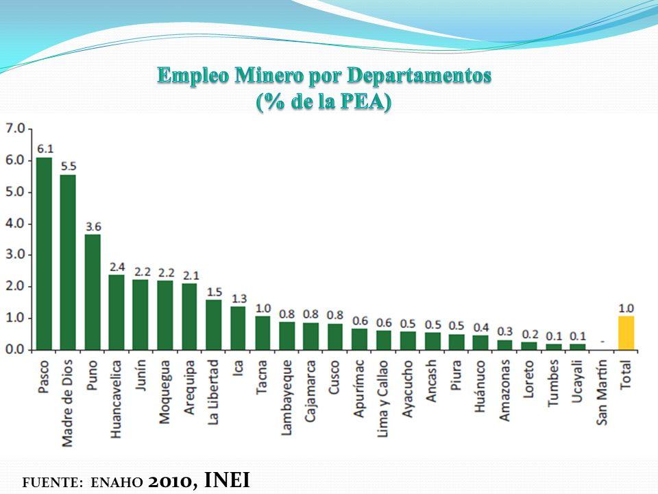 FUENTE: ENAHO 2010, INEI