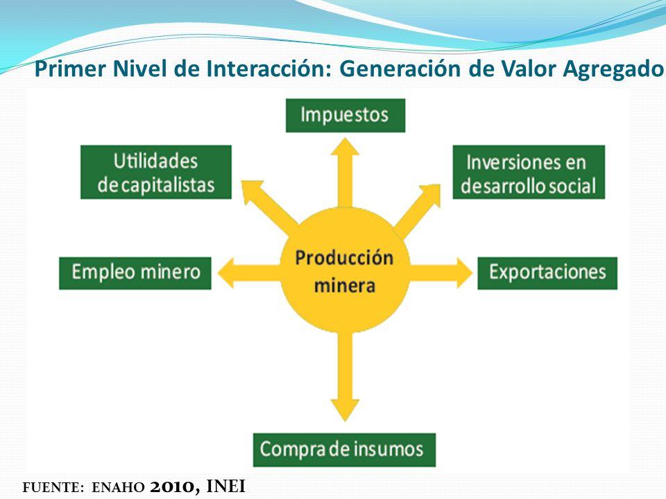 Primer Nivel de Interacción: Generación de Valor Agregado FUENTE: ENAHO 2010, INEI