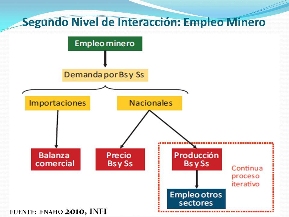 Segundo Nivel de Interacción: Empleo Minero FUENTE: ENAHO 2010, INEI
