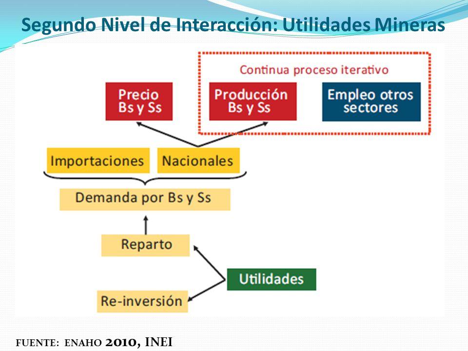 Segundo Nivel de Interacción: Utilidades Mineras FUENTE: ENAHO 2010, INEI