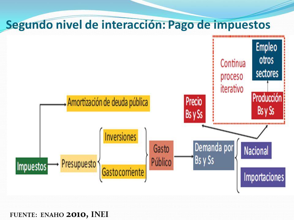 Segundo nivel de interacción: Pago de impuestos FUENTE: ENAHO 2010, INEI